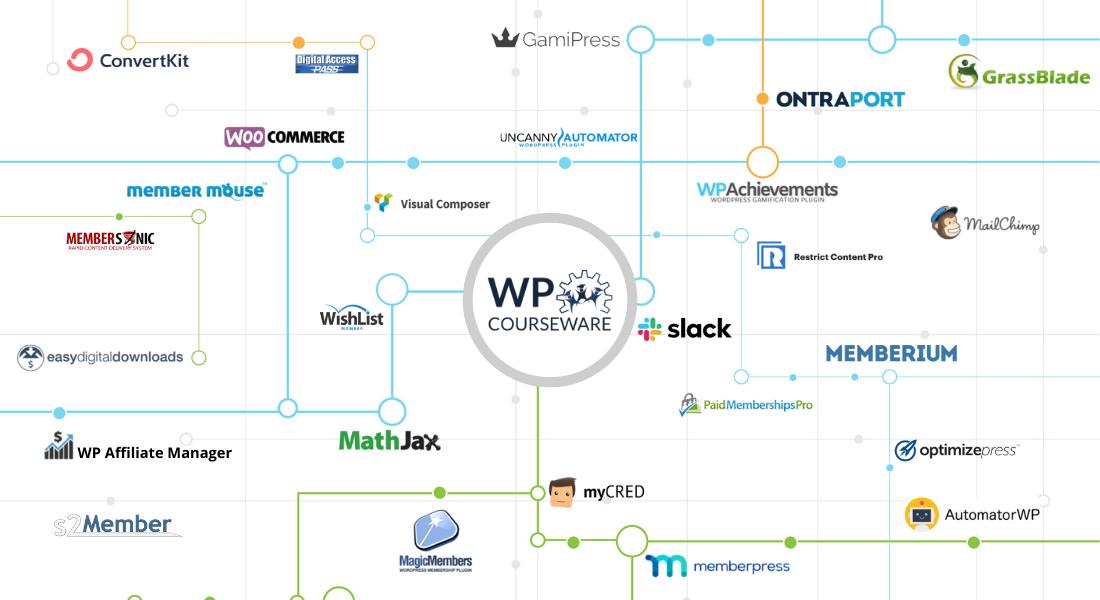 WP Courseware WordPress LMS Plugin Integrations 2